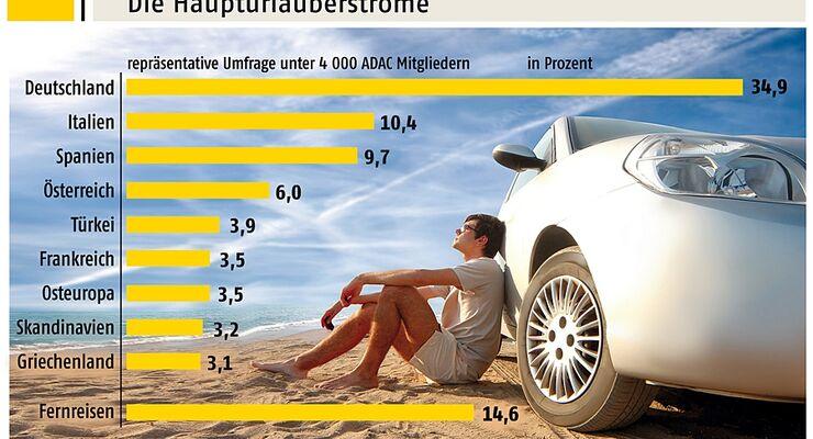 ADAC Reisemonitor: Urlaubsplaene 2011 der Deutschen