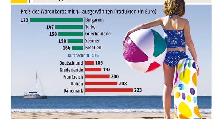 """Beim jüngsten Vergleich von Urlaubsnebenkosten in 50 europäischen Badeorten hat Deutschland erstmals mit der Wertung """"teuer"""" abgeschnitten: mit einem """"Warenkorb""""-Preis von durchschnittlich 185 Euro."""